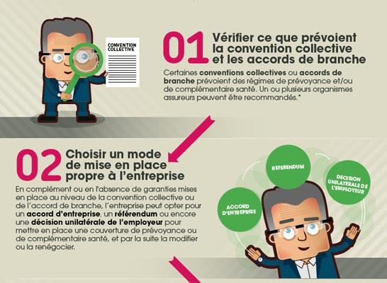 4 étapes pour mettre en place un contrat collectif de prévoyance