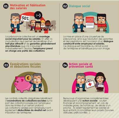 Prévoyance collective : quel intérêt pour les entreprises ?