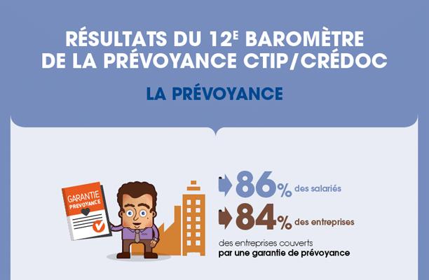 12e Baromètre de la prévoyance CTIP-CREDOC : La prévoyance