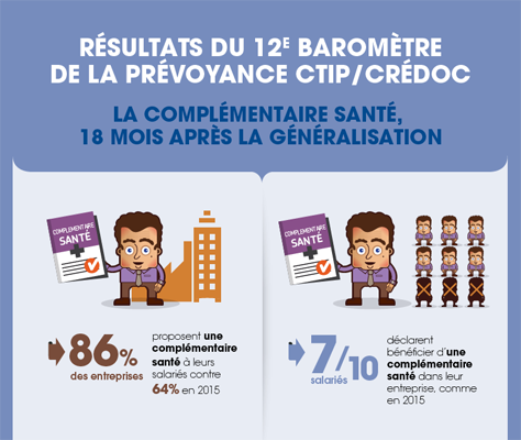 12e Baromètre de la prévoyance CTIP-CREDOC : La complémentaire santé