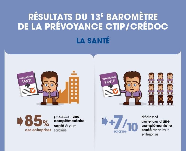 13e Baromètre de la prévoyance CTIP-CREDOC : La santé