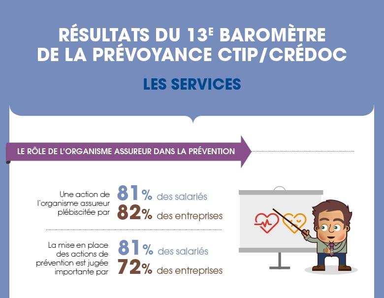 13e Baromètre de la prévoyance CTIP-CREDOC : Les services