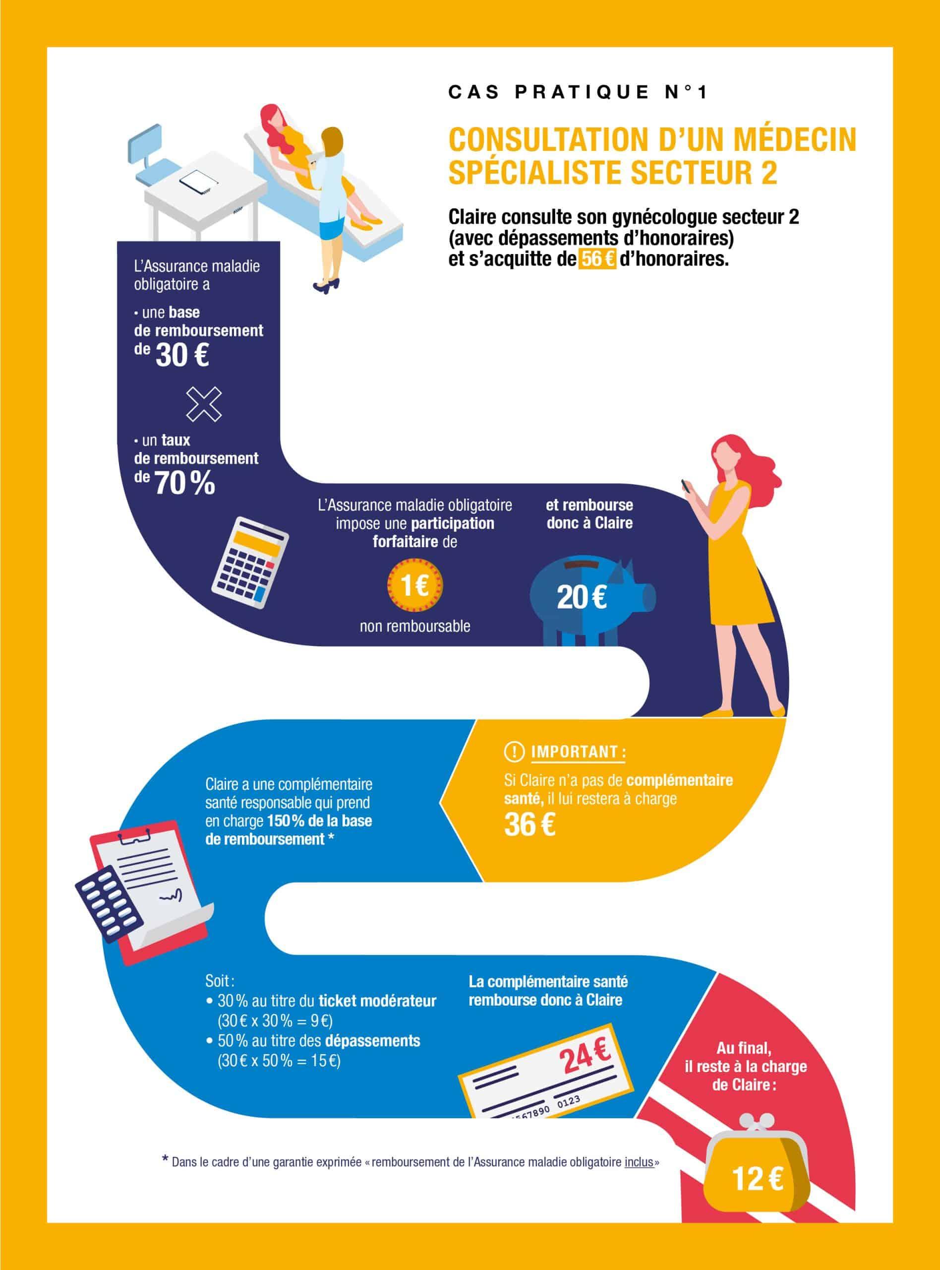 Infographie Consultation d'un médecin spécialiste secteur 2