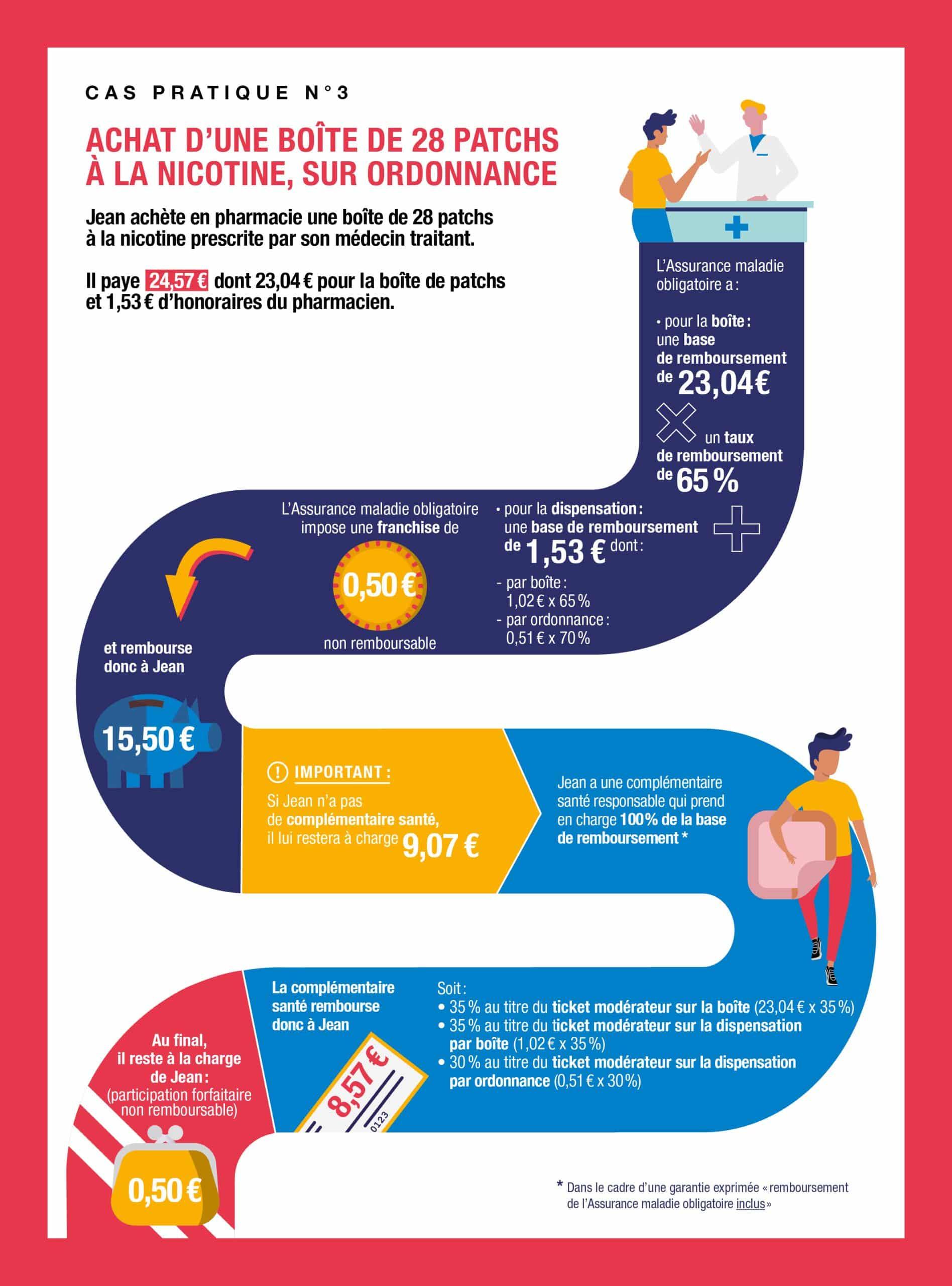 Infographie Achat d'une boîte de 28 patchs à la nicotine, sur ordonnance