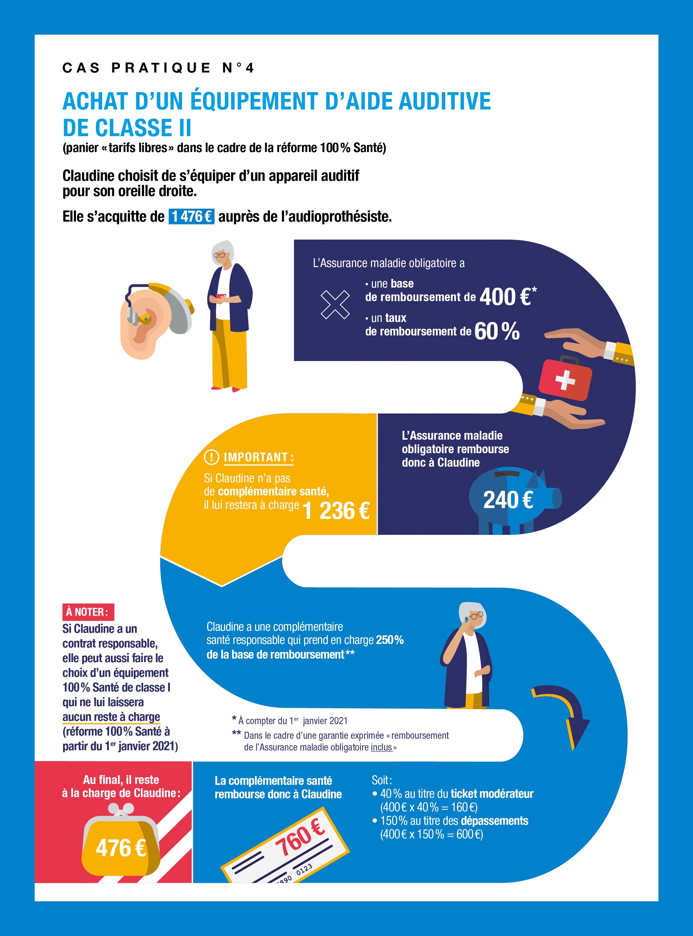 Infographie Achat d'un équipement d'aide auditive de la classe II